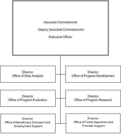 ope chart - Org Charts Online