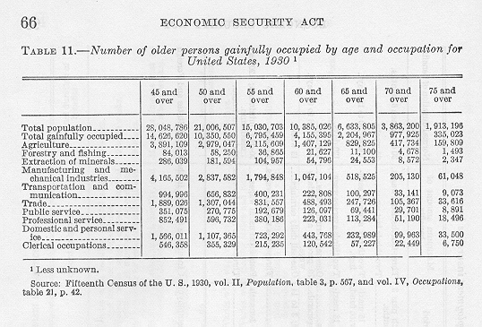 History of Social Security in the United States