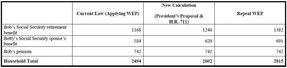 Wep 1 Chart