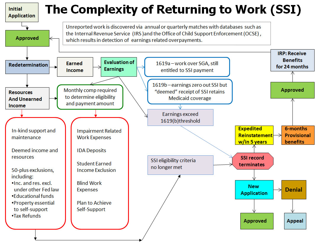 The Complexity Of Returning To Work Ssi Flowchart