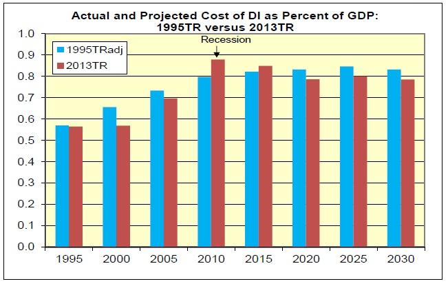cost vs percentage