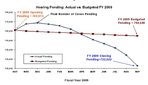 Chart showing actual vs budgeted number of hearings for fiscal year 2009
