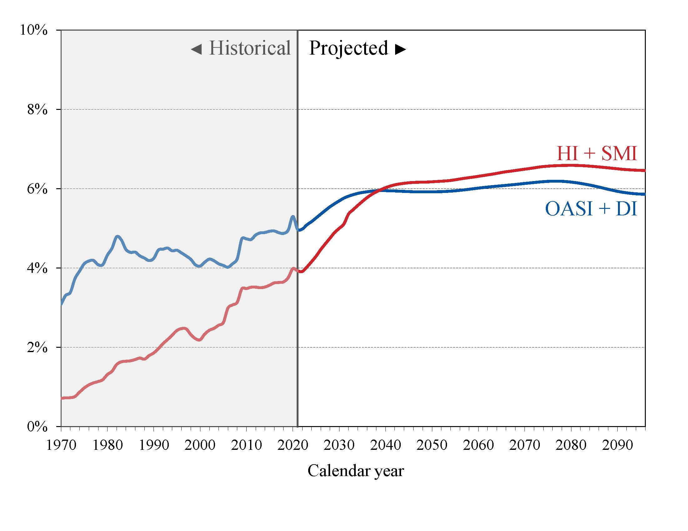 Social Security and Medicare Graph
