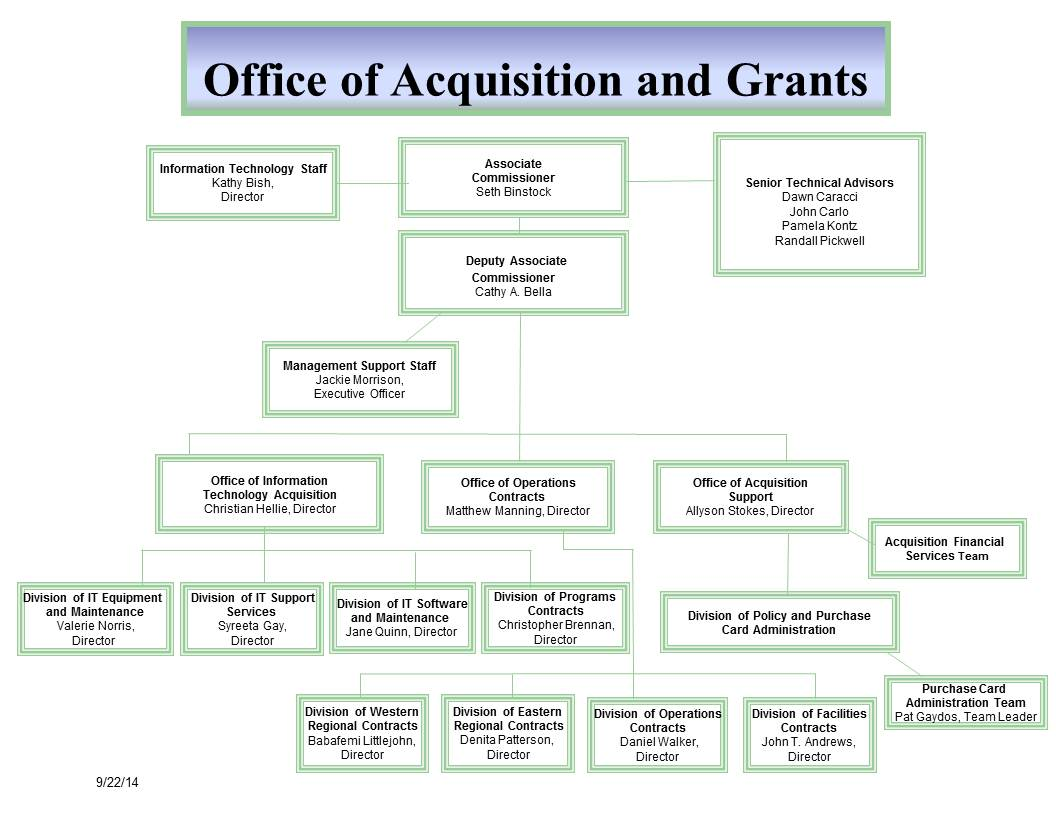 Technology Management Image: Office Of Acquisition And Grants