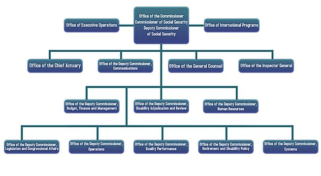 Social Security Administration organization chart